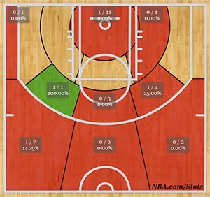 Anthony Bennett Shot Chart November 2013