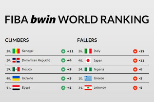 FIBA Bwin World Ranking 2014