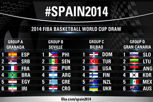 FIBA World Cup 2014 Groups