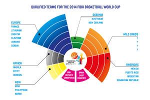 2014 Fiba World Cup Qualification