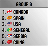 Rio 2016 Women's Basketball Group B