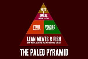Paleo Diet Pyramid