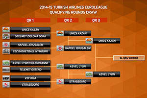 Euroleague 2014-15 Qualifying Rounds Final